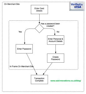Verified By Visa Process